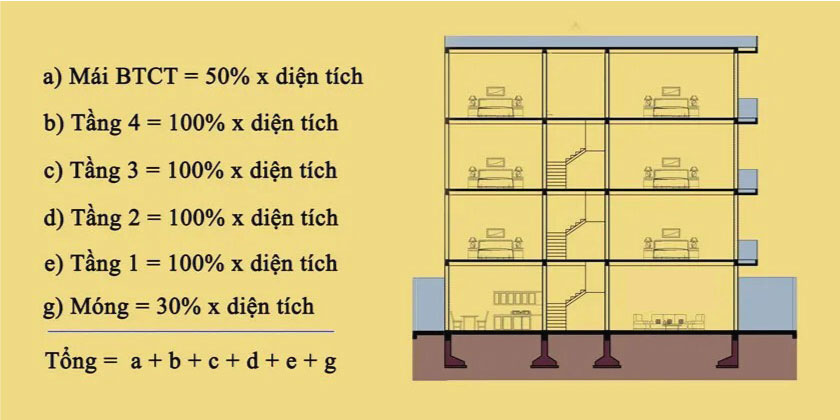 cách tính diện tích sàn tầng